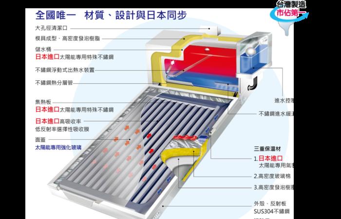 三久 太陽能熱水器的第一品牌